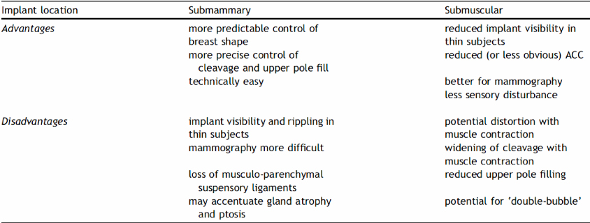 Advantages of sub mammary and sub muscular including dual plane breast implant placement